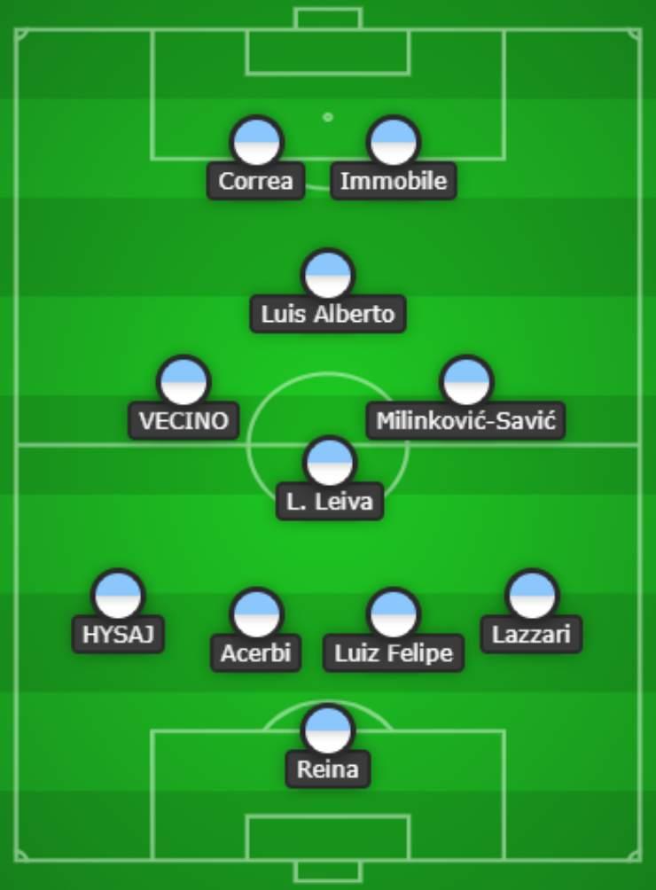 La Lazio di Maurizio Sarri